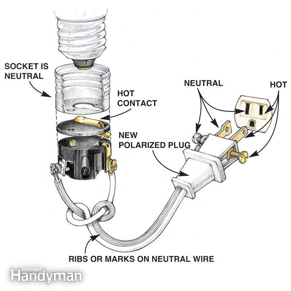 Diagram from Family Handyman, how to wire a light socket
